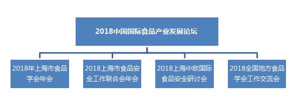 2018中国国际食品产业发展论坛暨2018上海中欧国际食品安全研讨会第一轮通知